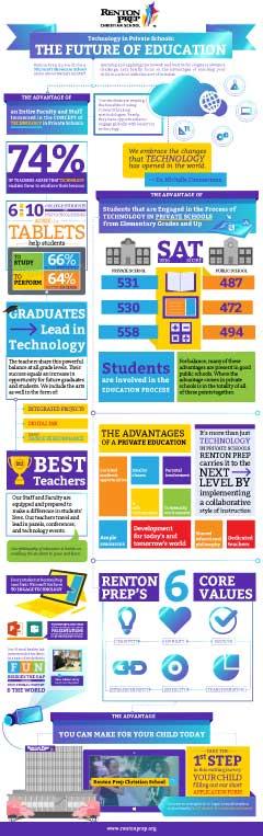 Renton Prep Infographic