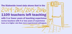 1109 teachers left in 2014-2016