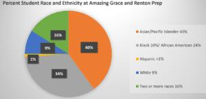 race ethnicity AGCS RPCS